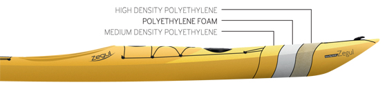 HDPE_construction_for Zegul plastick kayaks