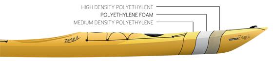 HDPE_construction_for Zegul plastick kayaks
